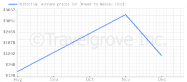 Price overview for flights from Denver to Nassau