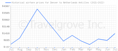 Price overview for flights from Denver to Netherlands Antilles