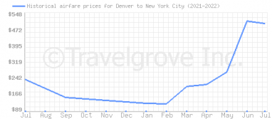 Price overview for flights from Denver to New York City