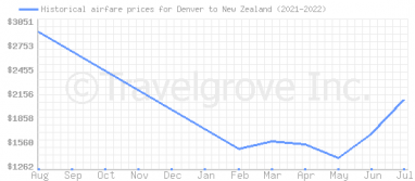 Price overview for flights from Denver to New Zealand