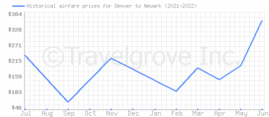 Price overview for flights from Denver to Newark