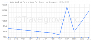 Price overview for flights from Denver to Newcastle