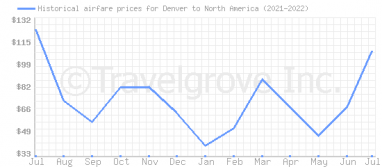 Price overview for flights from Denver to North America