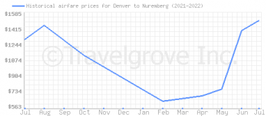Price overview for flights from Denver to Nuremberg