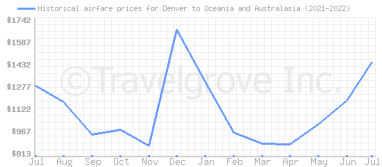 Price overview for flights from Denver to Oceania and Australasia