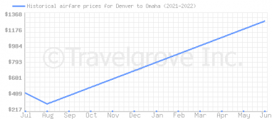 Price overview for flights from Denver to Omaha