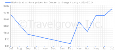 Price overview for flights from Denver to Orange County
