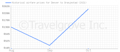 Price overview for flights from Denver to Oranjestad