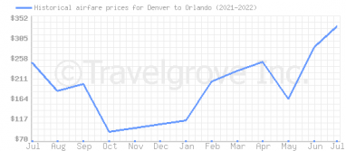 Price overview for flights from Denver to Orlando