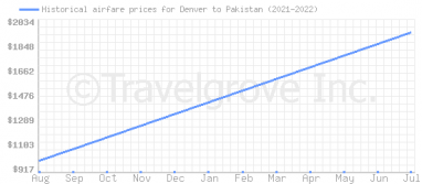 Price overview for flights from Denver to Pakistan