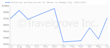 Price overview for flights from Denver to Panama City