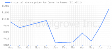 Price overview for flights from Denver to Panama