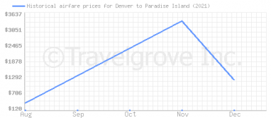 Price overview for flights from Denver to Paradise Island