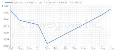 Price overview for flights from Denver to Paris