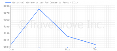 Price overview for flights from Denver to Pasco