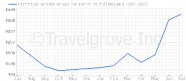 Price overview for flights from Denver to Philadelphia