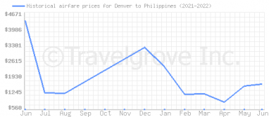Price overview for flights from Denver to Philippines