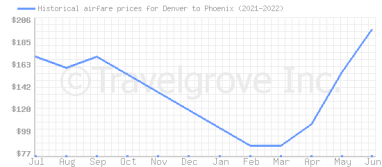 Price overview for flights from Denver to Phoenix