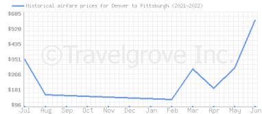 Price overview for flights from Denver to Pittsburgh