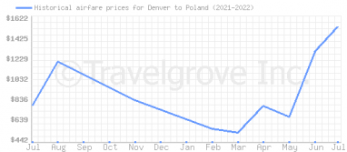 Price overview for flights from Denver to Poland