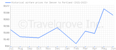 Price overview for flights from Denver to Portland