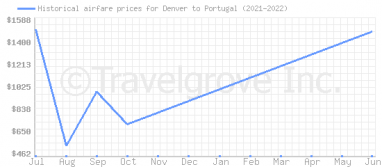 Price overview for flights from Denver to Portugal
