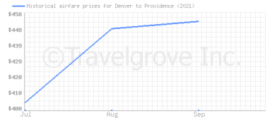 Price overview for flights from Denver to Providence