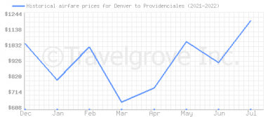 Price overview for flights from Denver to Providenciales