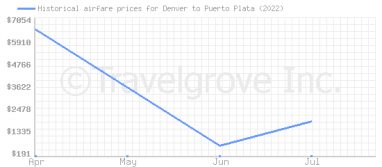 Price overview for flights from Denver to Puerto Plata