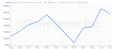 Price overview for flights from Denver to Puerto Rico