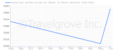 Price overview for flights from Denver to Puerto Vallarta