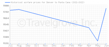 Price overview for flights from Denver to Punta Cana