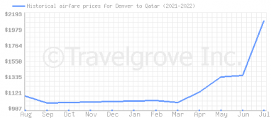 Price overview for flights from Denver to Qatar