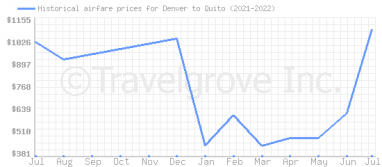 Price overview for flights from Denver to Quito