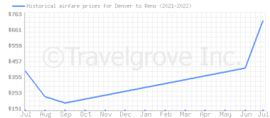 Price overview for flights from Denver to Reno