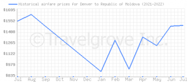 Price overview for flights from Denver to Republic of Moldova