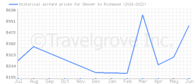 Price overview for flights from Denver to Richmond