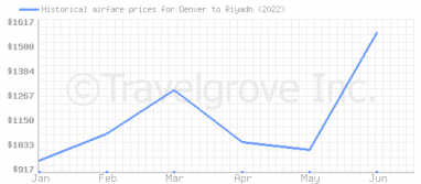 Price overview for flights from Denver to Riyadh