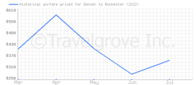 Price overview for flights from Denver to Rochester