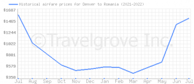 Price overview for flights from Denver to Romania