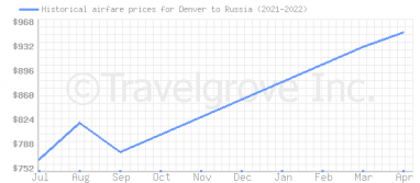 Price overview for flights from Denver to Russia
