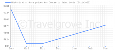 Price overview for flights from Denver to Saint Louis