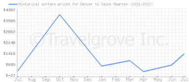Price overview for flights from Denver to Saint Maarten