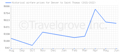 Price overview for flights from Denver to Saint Thomas