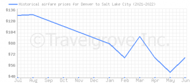 Price overview for flights from Denver to Salt Lake City