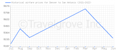 Price overview for flights from Denver to San Antonio
