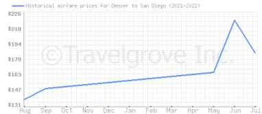 Price overview for flights from Denver to San Diego