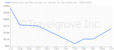 Price overview for flights from Denver to San Francisco