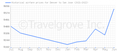 Price overview for flights from Denver to San Jose