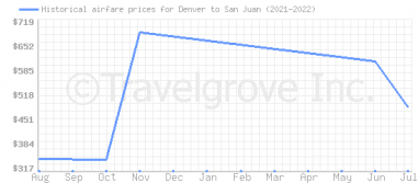 Price overview for flights from Denver to San Juan